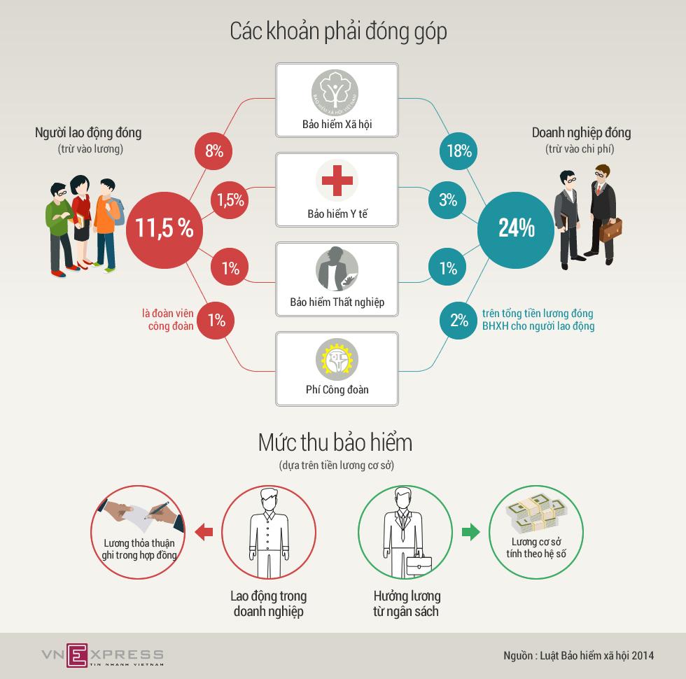 [Infographic] Người lao động sẽ bị trừ những khoản nào trong lương?